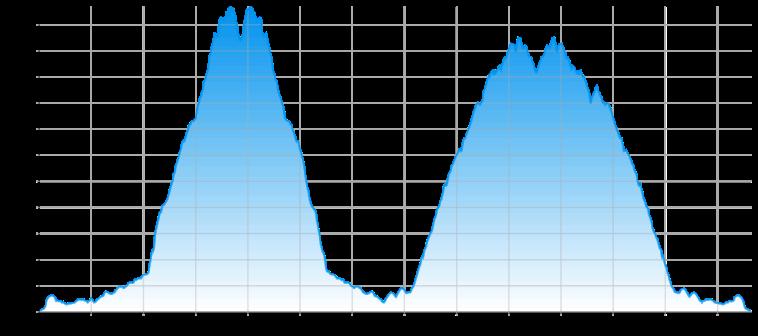bkp03-profil